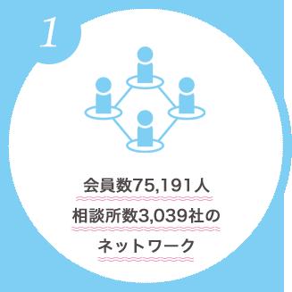 会員数6,400人相談所数2,000社のネットワーク